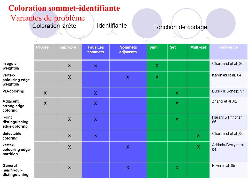 Coloration sommet-identifiante Variantes de problème PropreimpropreTous Les sommets Sommets adjacents SumSetMulti-setReference Irregular weighting xxx