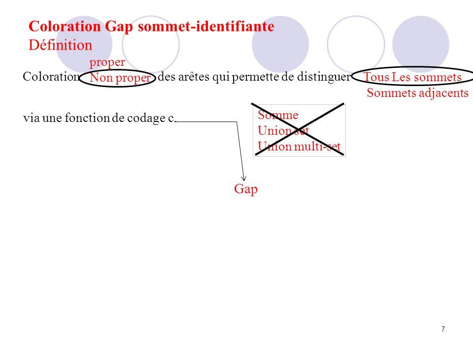 Coloration Gap sommet-identifiante Formalisation Définition 1 Soit un graphe G=(V, E) Soit f : E {1,……k} Pour chaque sommet v de G : Définition 1 Soit un graphe G=(V, E) Soit f : E {1,……k} Pour chaque sommet v de G : 7 1 2 9 6 2 2 3 2 10 9 65 7 4 0 1 8 Max Min Nombre chromatique gap (G): Le plus petit k tel que G admette une coloration Gap-sommet-identifiante Max f(e) v e - Min f(e) v e si d(v)>1 f(e) si d(v)=1 c(v)=