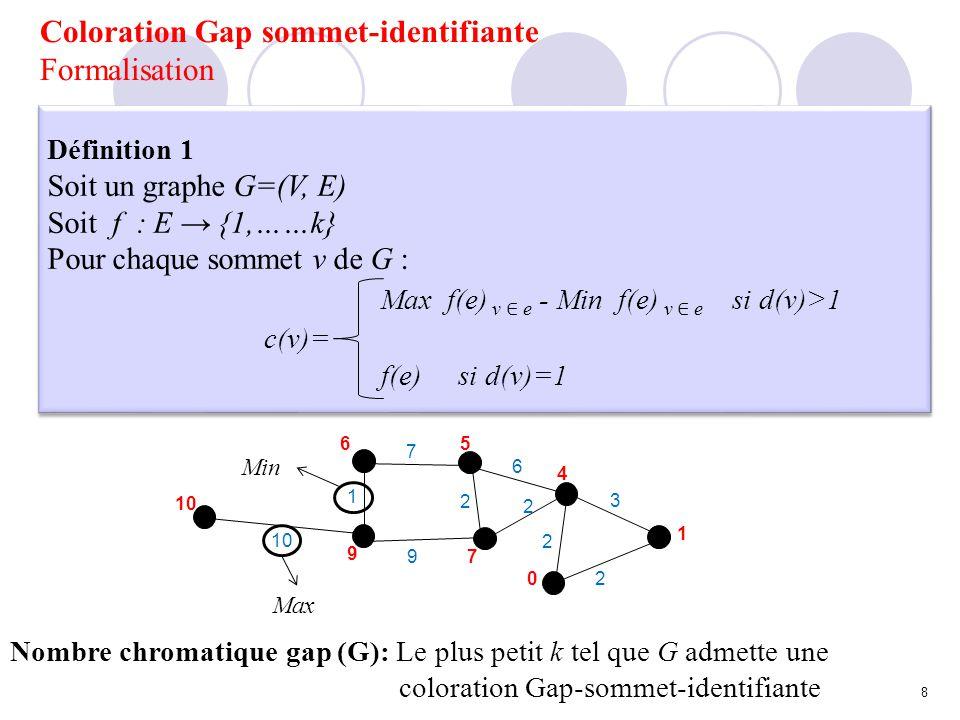 Coloration Gap sommet-identifiante Résultats Bornes inférieures Théorème 1 Soit G un graphe de n sommets tel que G ne contient aucune composante isomorphe à K 1 ou K 2 gap(G) n si (i) δ(G) 2 ou (ii) Tout sommet de degré au moins égale à 2 possède au moins deux sommets adjacents de degré 1 gap (G) n 1 Sinon Théorème 1 Soit G un graphe de n sommets tel que G ne contient aucune composante isomorphe à K 1 ou K 2 gap(G) n si (i) δ(G) 2 ou (ii) Tout sommet de degré au moins égale à 2 possède au moins deux sommets adjacents de degré 1 gap (G) n 1 Sinon 4 1 2 3 5 0 1 0 2 3 2 4 4 1 1 3 0 3 3 2 3 4 1 3 2 1 5 5