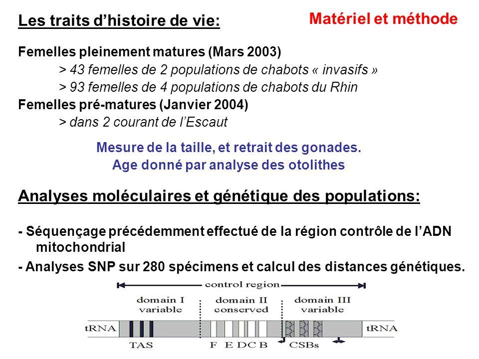 Les traits dhistoire de vie: Femelles pleinement matures (Mars 2003) > 43 femelles de 2 populations de chabots « invasifs » > 93 femelles de 4 populat