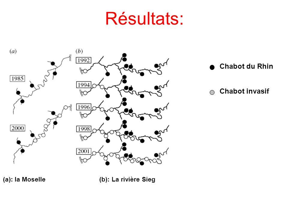 Résultats: (a): la Moselle (b): La rivière Sieg Chabot du Rhin Chabot invasif