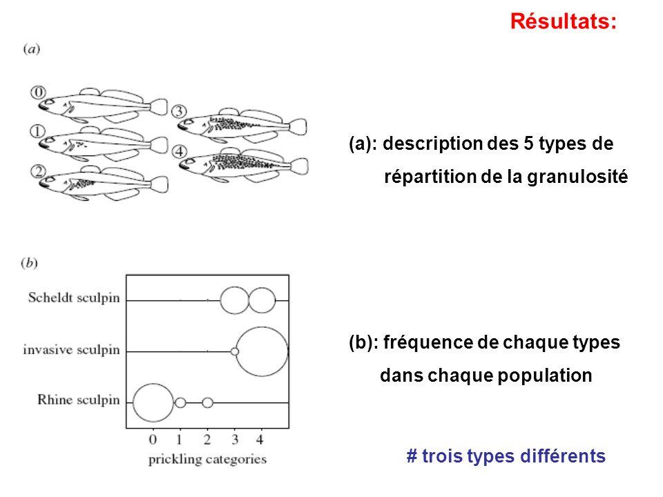 (a): description des 5 types de répartition de la granulosité (b): fréquence de chaque types dans chaque population # trois types différents Résultats