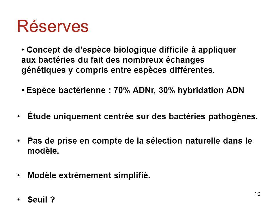 10 Réserves Étude uniquement centrée sur des bactéries pathogènes.