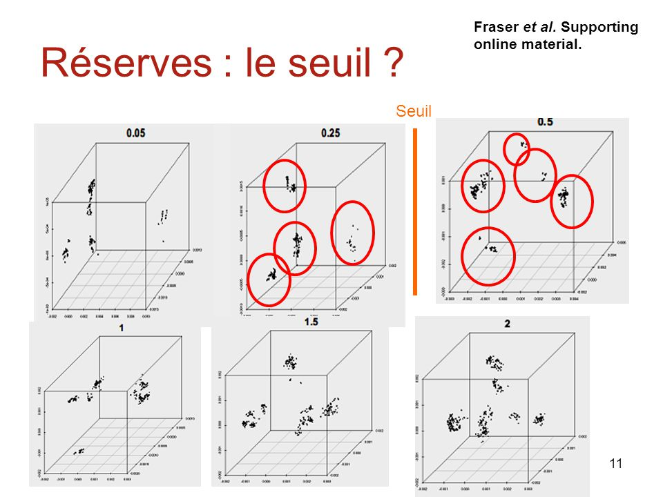 11 Réserves : le seuil ? Fraser et al. Supporting online material. Seuil