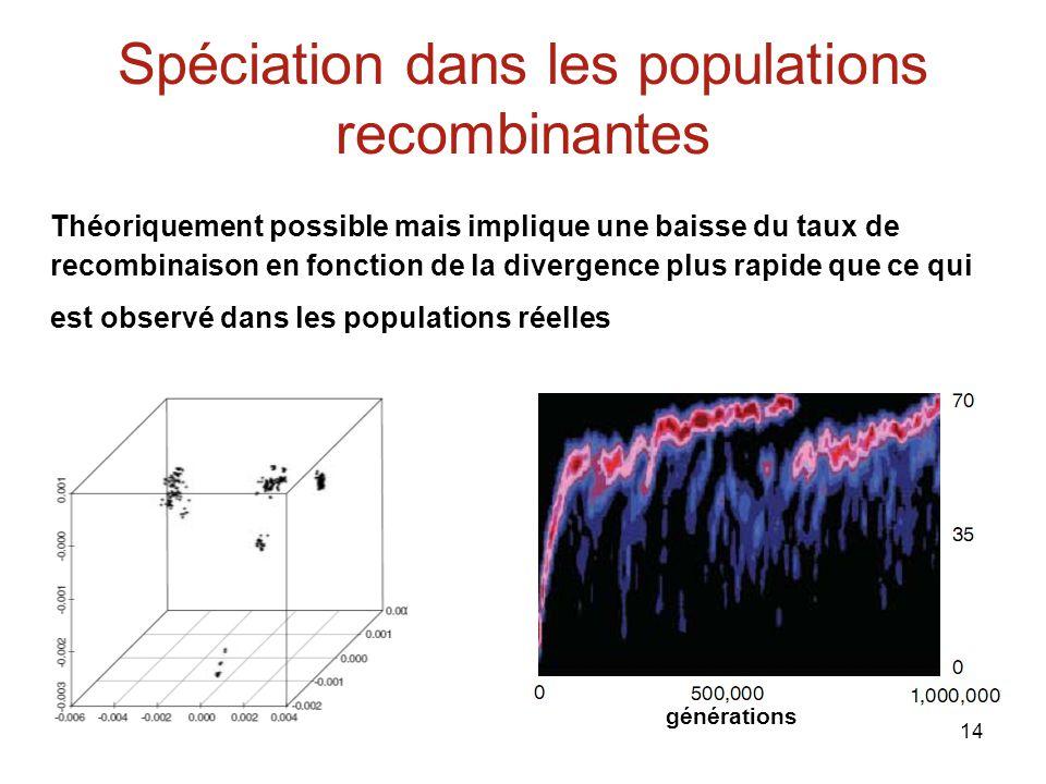 14 Spéciation dans les populations recombinantes Théoriquement possible mais implique une baisse du taux de recombinaison en fonction de la divergence plus rapide que ce qui est observé dans les populations réelles générations
