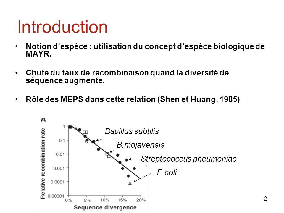 2 Bacillus subtilis B.mojavensis Streptococcus pneumoniae E.coli Introduction Notion despèce : utilisation du concept despèce biologique de MAYR.