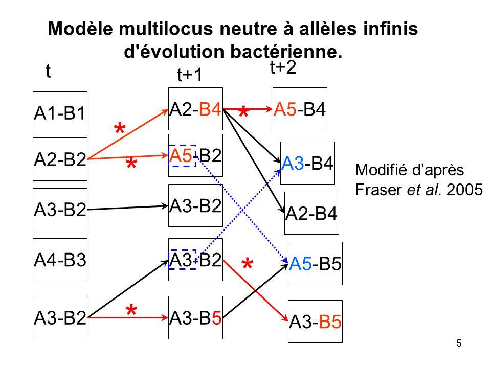 5 A1-B1 A2-B2 A3-B2 A4-B3 A3-B2 t t+1 A2-B4 A5-B2 A3-B2 A3-B5 * t+2 A5-B4 * A3-B4 A2-B4 A5-B5 A3-B5 * * Modifié daprès Fraser et al.