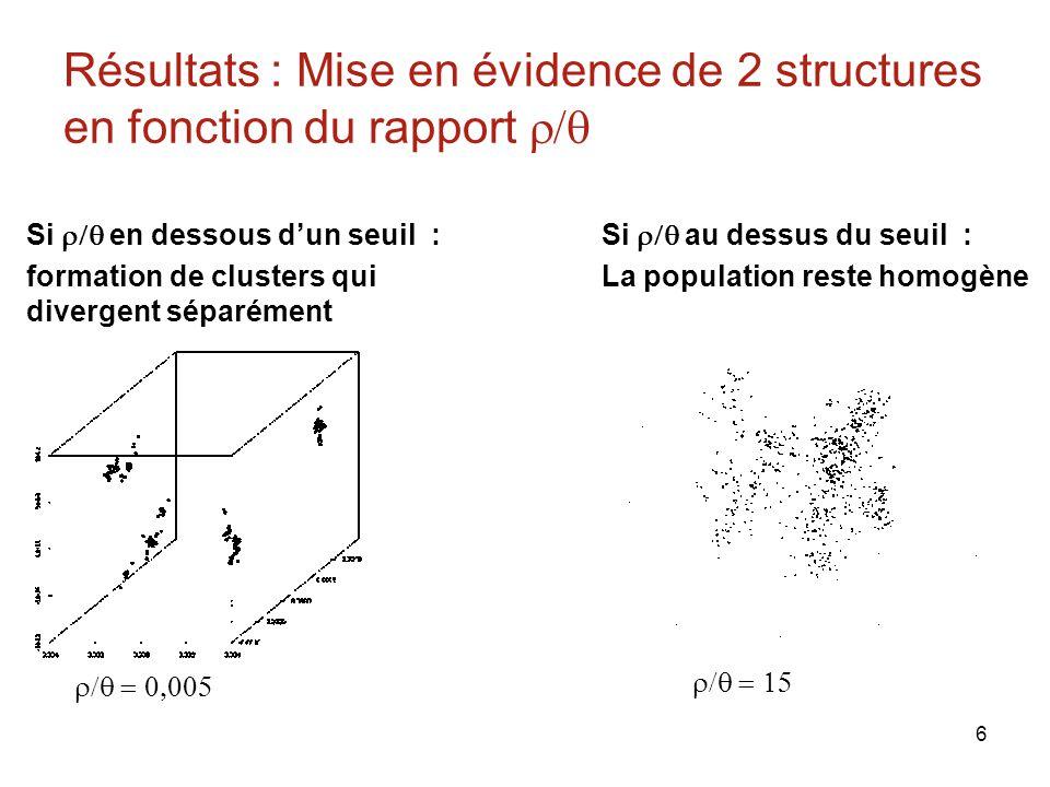6 Résultats : Mise en évidence de 2 structures en fonction du rapport Si en dessous dun seuil : formation de clusters qui divergent séparément Si au dessus du seuil : La population reste homogène