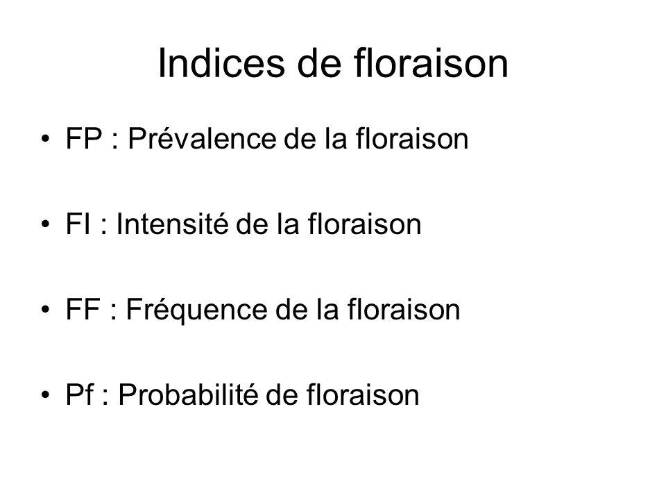 Évolution de la floraison annuelle (histogramme) par rapport à leffort dobservation (courbe) Pics de floraison pics SSTmax (°C) (NW Med) Épisodes de floraison observés à léchelle du basin méditerranéen (Pergent and Pergent-Martini,1990) (Sandmeier et al., 1999)