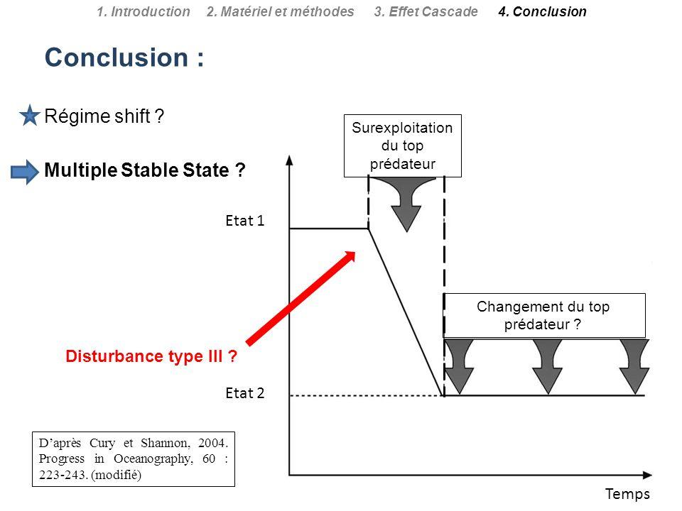1. Introduction 2. Matériel et méthodes 3. Effet Cascade 4. Conclusion Temps Etat 1 Etat 2 Surexploitation du top prédateur Disturbance type III ? Cha