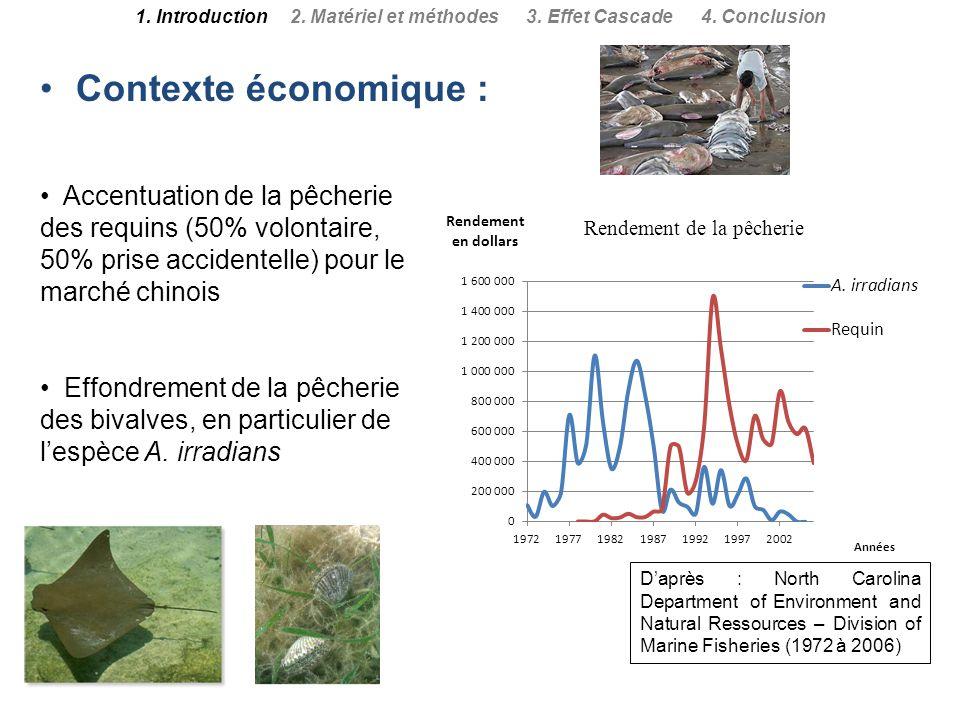 Contexte économique : 1. Introduction 2. Matériel et méthodes 3. Effet Cascade 4. Conclusion Daprès : North Carolina Department of Environment and Nat