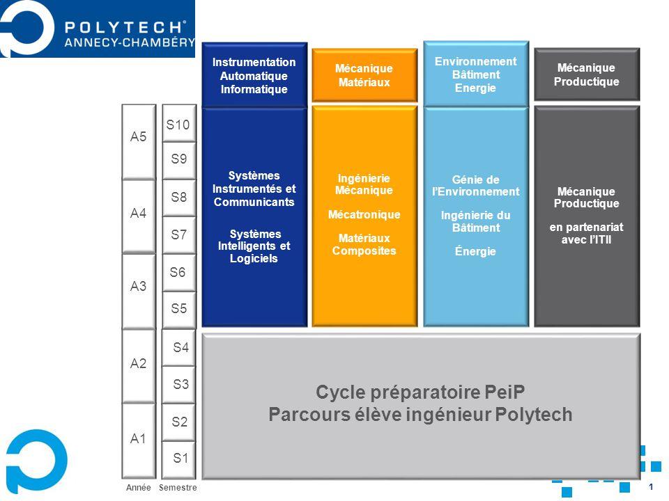1 Systèmes Instrumentés et Communicants Systèmes Intelligents et Logiciels Ingénierie Mécanique Mécatronique Matériaux Composites Génie de lEnvironnem