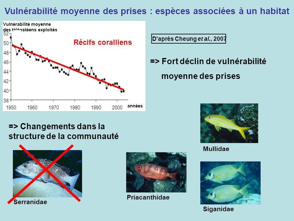 Vulnérabilité moyenne des téléostéens exploités années Récifs coralliens Vulnérabilité moyenne des prises : espèces associées à un habitat D'après Che