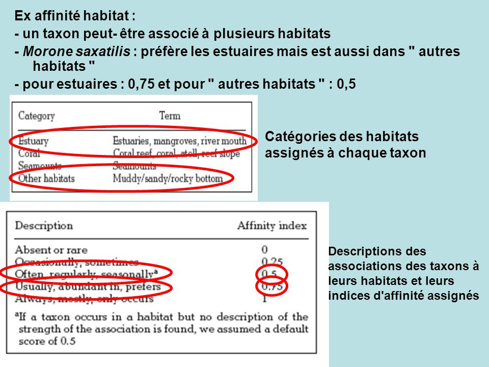 Ex affinité habitat : - un taxon peut- être associé à plusieurs habitats - Morone saxatilis : préfère les estuaires mais est aussi dans