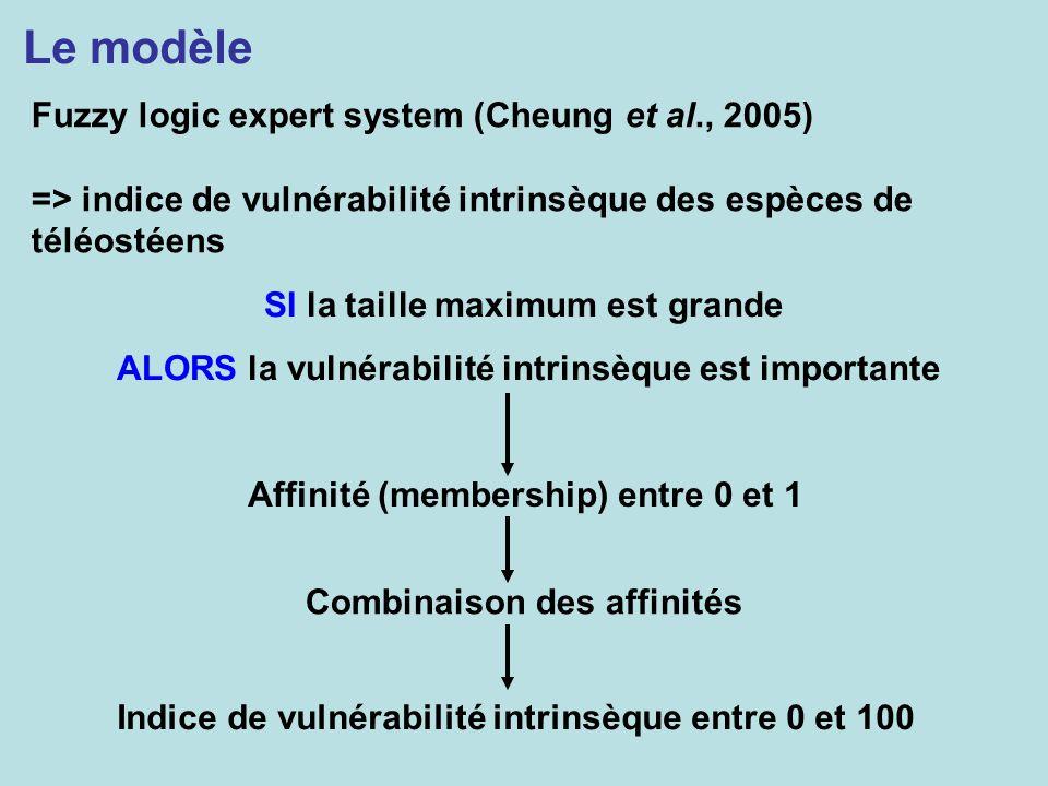 Le modèle Fuzzy logic expert system (Cheung et al., 2005) => indice de vulnérabilité intrinsèque des espèces de téléostéens SI la taille maximum est g