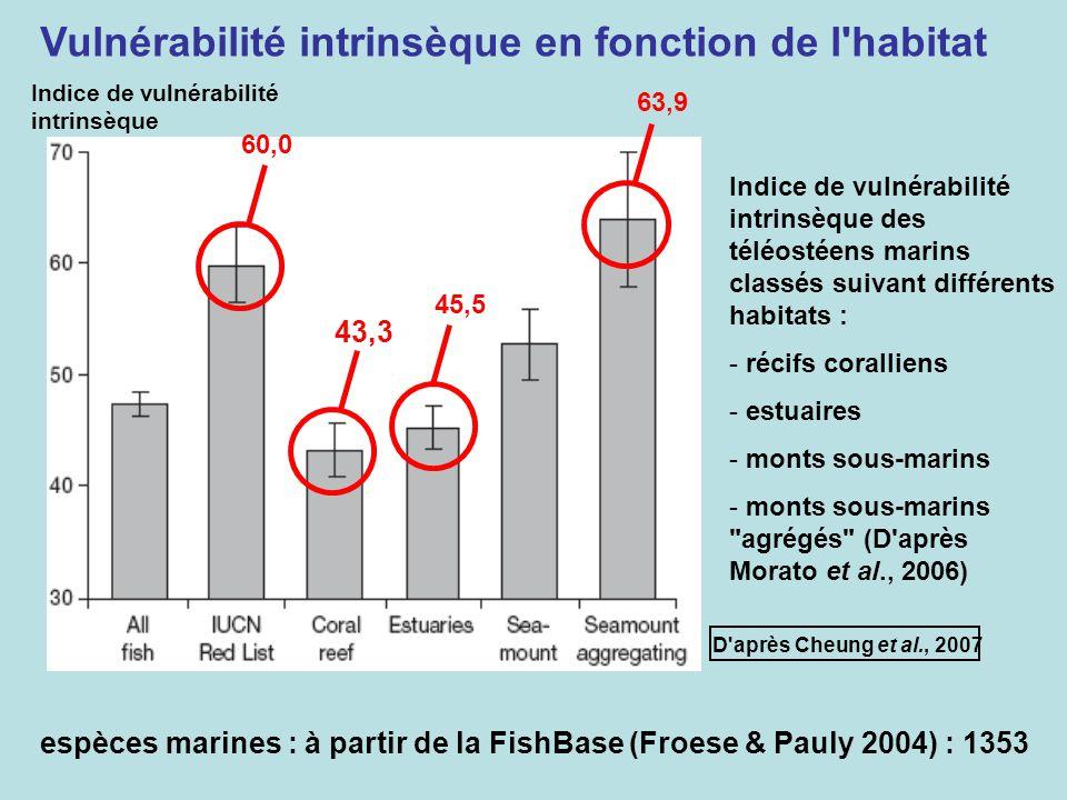 espèces marines : à partir de la FishBase (Froese & Pauly 2004) : 1353 Indice de vulnérabilité intrinsèque Indice de vulnérabilité intrinsèque des tél