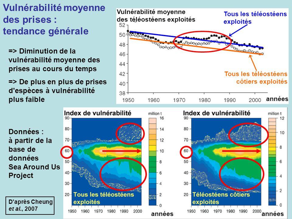 D'après Cheung et al., 2007 Vulnérabilité moyenne des téléostéens exploités années Tous les téléostéens exploités Tous les téléostéens côtiers exploit
