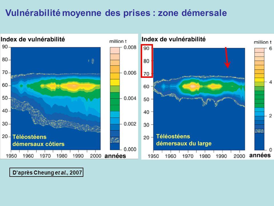 Vulnérabilité moyenne des prises : zone démersale D'après Cheung et al., 2007