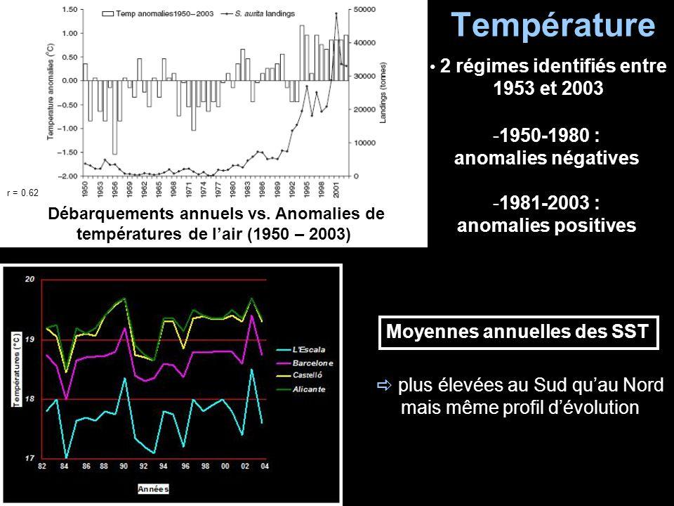 Température plus élevées au Sud quau Nord mais même profil dévolution 2 régimes identifiés entre 1953 et 2003 -1950-1980 : anomalies négatives -1981-2