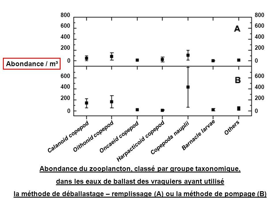 Abondance du zooplancton, classé par groupe taxonomique, dans les eaux de ballast des vraquiers ayant utilisé la méthode de déballastage – remplissage