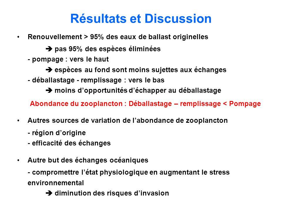 Résultats et Discussion Renouvellement > 95% des eaux de ballast originelles pas 95% des espèces éliminées - pompage : vers le haut espèces au fond so