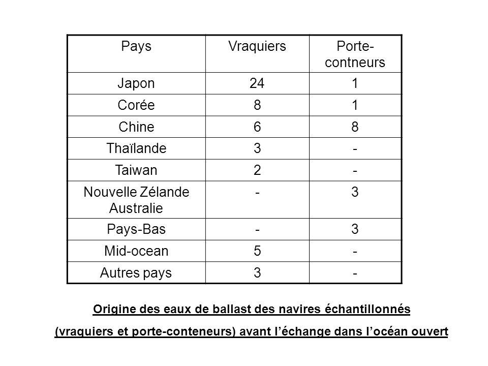 PaysVraquiersPorte- contneurs Japon241 Corée81 Chine68 Thaïlande3- Taiwan2- Nouvelle Zélande Australie -3 Pays-Bas-3 Mid-ocean5- Autres pays3- Origine