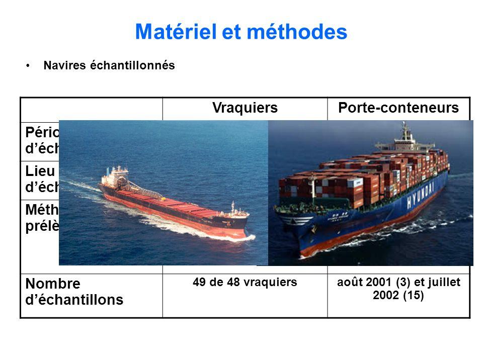 Matériel et méthodes VraquiersPorte-conteneurs Période déchantillonnage entre mi-mai 2002 et mi- juin 2003 entre août 2001 et juillet 2002 Lieu déchan