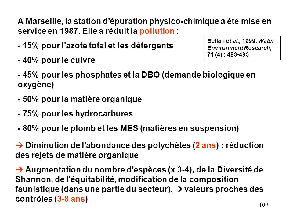109 A Marseille, la station d'épuration physico-chimique a été mise en service en 1987. Elle a réduit la pollution : - 15% pour l'azote total et les d