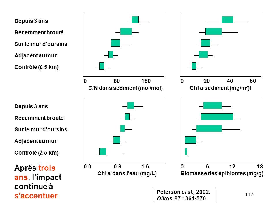 112 080160 C/N dans sédiment (mol/mol) 0.00.81.6 Chl a dans l eau (mg/L) 04060 Chl a sédiment (mg/m²)t 20 Depuis 3 ans Récemment brouté Sur le mur d oursins Adjacent au mur Contrôle (à 5 km) Depuis 3 ans Récemment brouté Sur le mur d oursins Adjacent au mur Contrôle (à 5 km) 18 Biomasse des épibiontes (mg/g) 0612 Peterson et al., 2002.