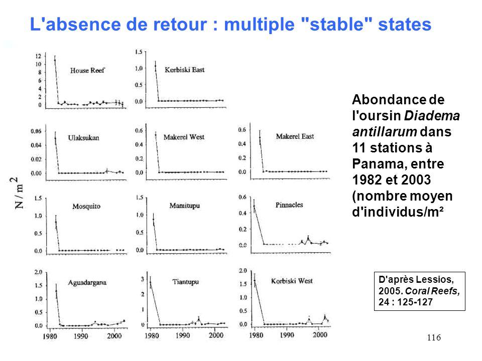 116 L absence de retour : multiple stable states Abondance de l oursin Diadema antillarum dans 11 stations à Panama, entre 1982 et 2003 (nombre moyen d individus/m² D après Lessios, 2005.