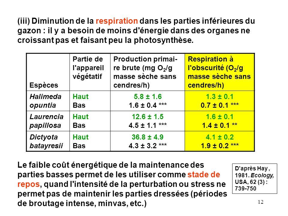 12 (iii) Diminution de la respiration dans les parties inférieures du gazon : il y a besoin de moins d énergie dans des organes ne croissant pas et faisant peu la photosynthèse.