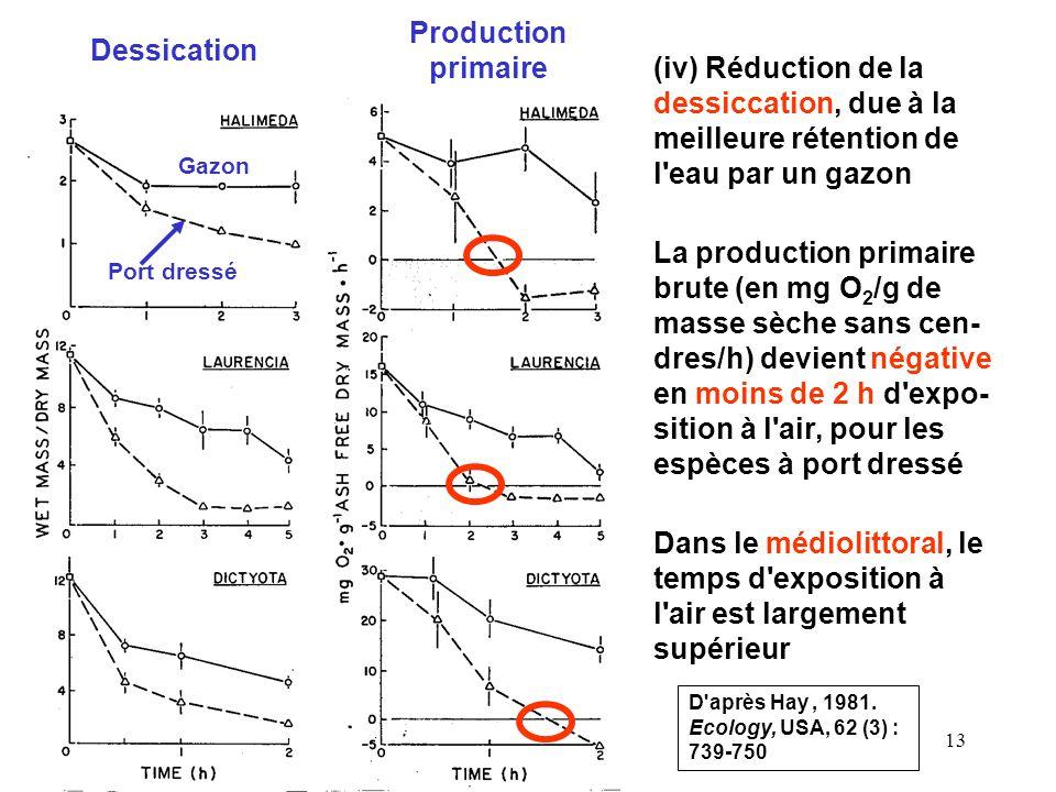 13 (iv) Réduction de la dessiccation, due à la meilleure rétention de l eau par un gazon Dessication Port dressé Gazon Production primaire La production primaire brute (en mg O 2 /g de masse sèche sans cen- dres/h) devient négative en moins de 2 h d expo- sition à l air, pour les espèces à port dressé Dans le médiolittoral, le temps d exposition à l air est largement supérieur D après Hay, 1981.