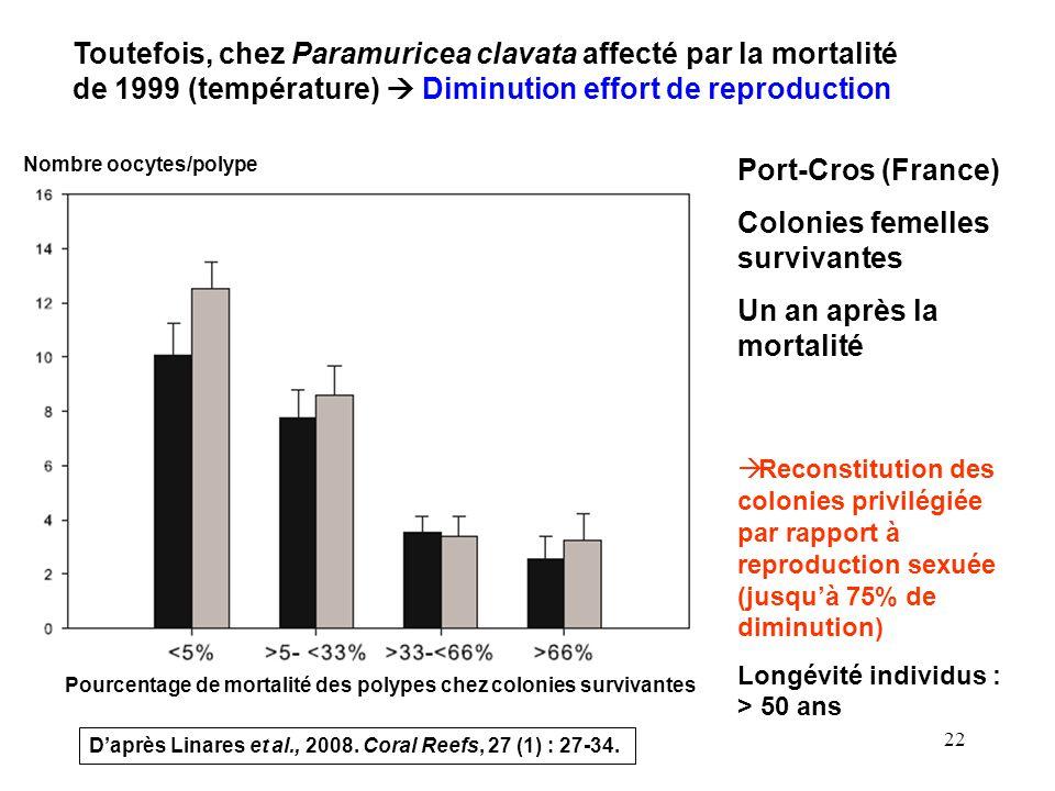 22 Toutefois, chez Paramuricea clavata affecté par la mortalité de 1999 (température) Diminution effort de reproduction Nombre oocytes/polype Port-Cros (France) Colonies femelles survivantes Un an après la mortalité Daprès Linares et al., 2008.