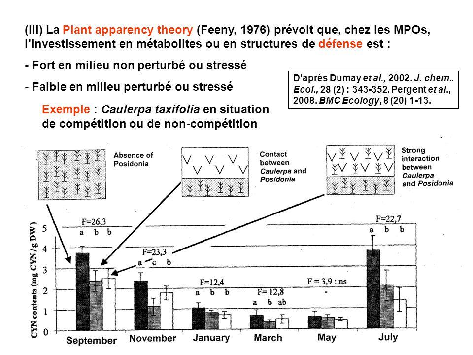 24 (iii) La Plant apparency theory (Feeny, 1976) prévoit que, chez les MPOs, l investissement en métabolites ou en structures de défense est : - Fort en milieu non perturbé ou stressé - Faible en milieu perturbé ou stressé Exemple : Caulerpa taxifolia en situation de compétition ou de non-compétition Daprès Dumay et al., 2002.