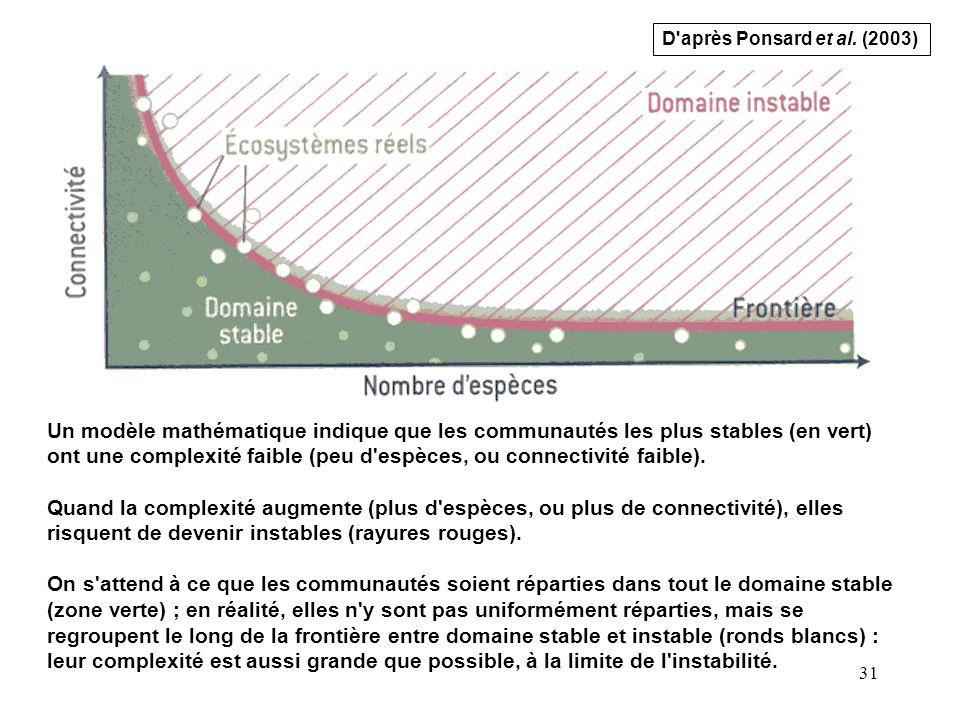 31 Un modèle mathématique indique que les communautés les plus stables (en vert) ont une complexité faible (peu d espèces, ou connectivité faible).