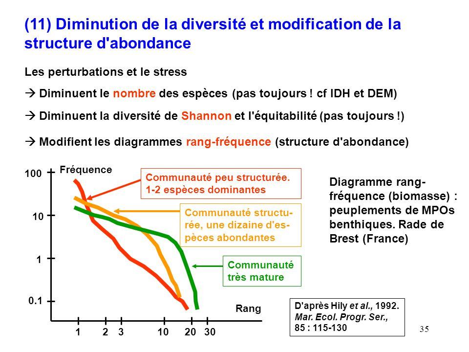 35 (11) Diminution de la diversité et modification de la structure d abondance Les perturbations et le stress Diminuent le nombre des espèces (pas toujours .