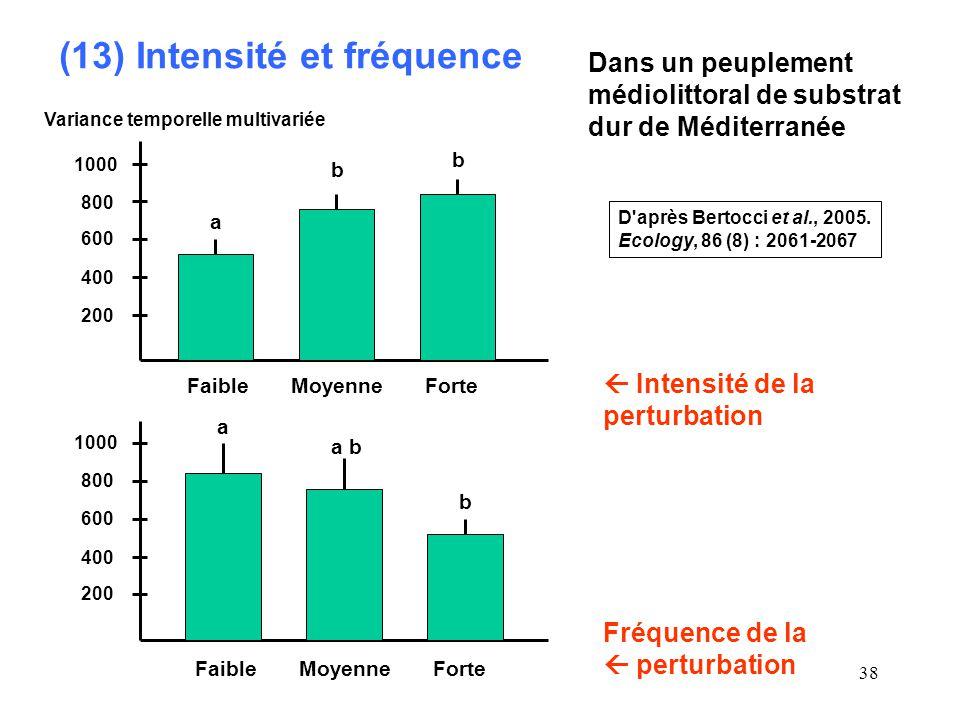 38 (13) Intensité et fréquence Dans un peuplement médiolittoral de substrat dur de Méditerranée Variance temporelle multivariée Faible Moyenne Forte 200 400 600 800 1000 a b b Intensité de la perturbation 1000 800 600 400 200 Faible Moyenne Forte a a b b Fréquence de la perturbation D après Bertocci et al., 2005.