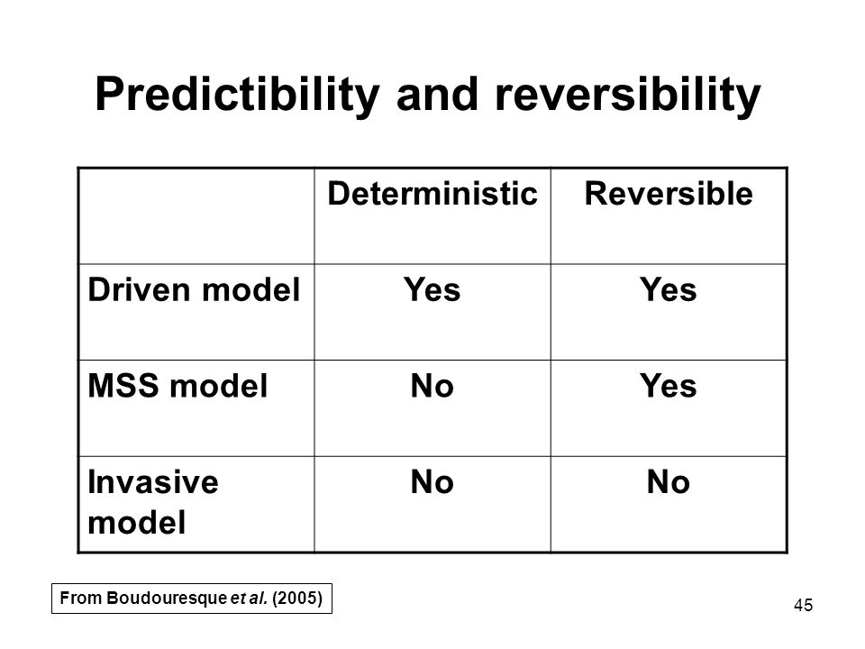 45 DeterministicReversible Driven modelYes MSS modelNoYes Invasive model No Predictibility and reversibility From Boudouresque et al. (2005)