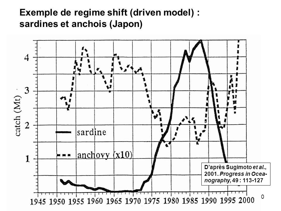 50 Exemple de regime shift (driven model) : sardines et anchois (Japon) Daprès Sugimoto et al., 2001.