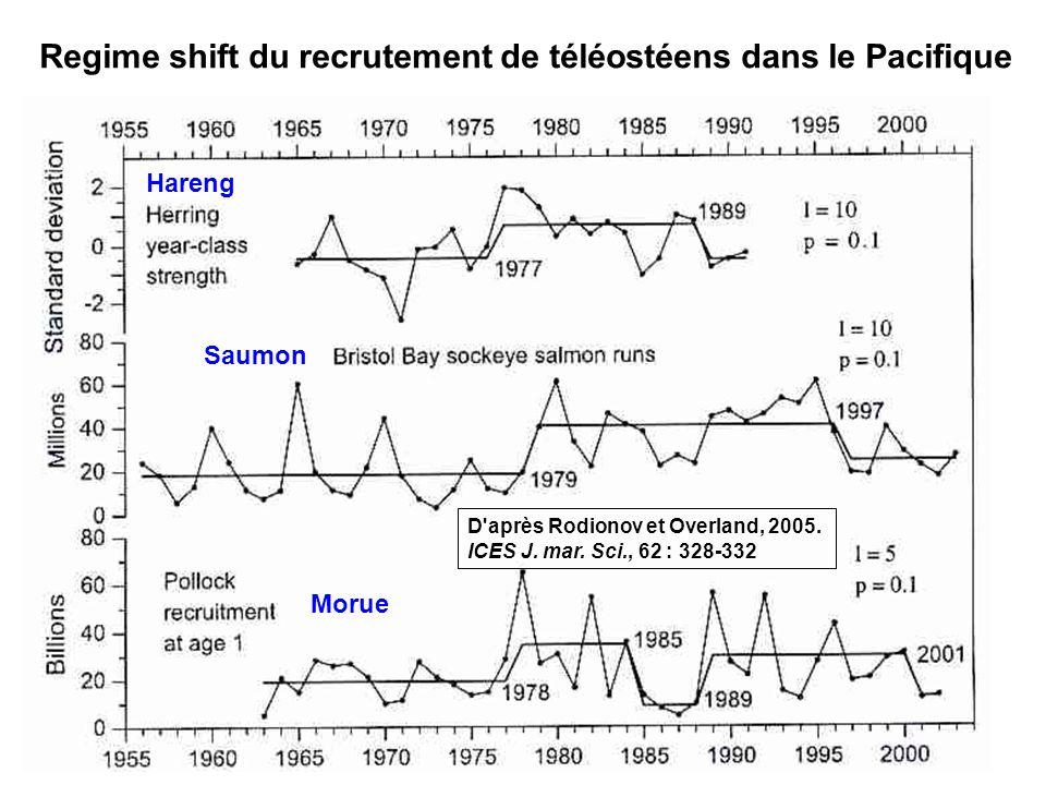 52 Regime shift du recrutement de téléostéens dans le Pacifique Hareng Morue Saumon D après Rodionov et Overland, 2005.