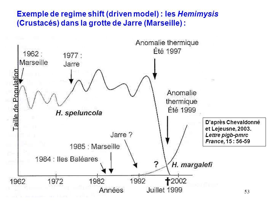 53 Exemple de regime shift (driven model) : les Hemimysis (Crustacés) dans la grotte de Jarre (Marseille) : D après Chevaldonné et Lejeusne, 2003.