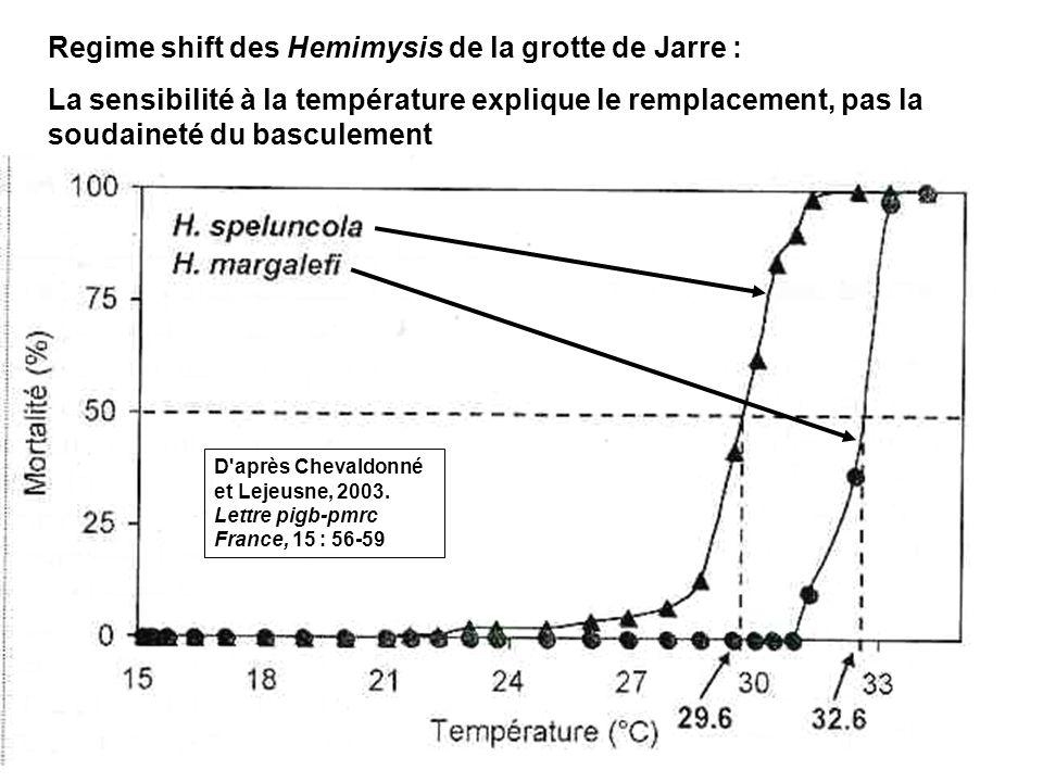 54 Regime shift des Hemimysis de la grotte de Jarre : La sensibilité à la température explique le remplacement, pas la soudaineté du basculement D après Chevaldonné et Lejeusne, 2003.