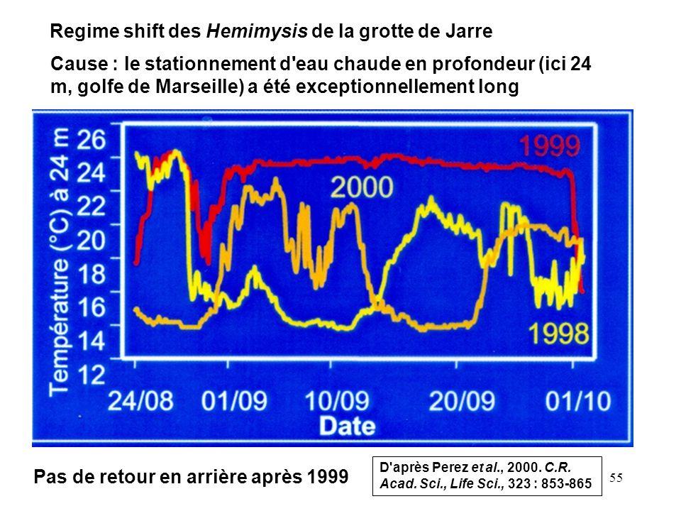 55 Cause : le stationnement d'eau chaude en profondeur (ici 24 m, golfe de Marseille) a été exceptionnellement long D'après Perez et al., 2000. C.R. A