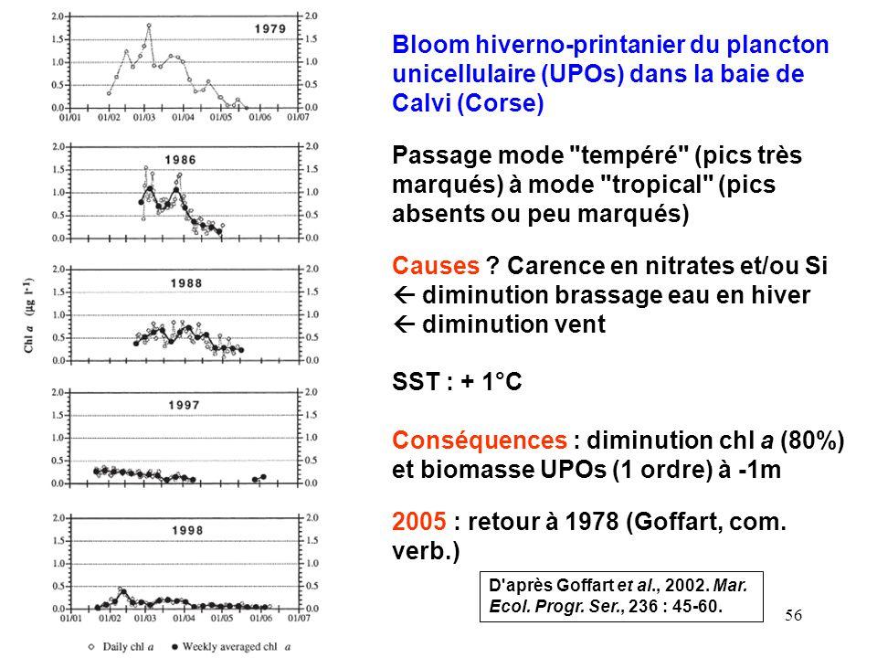 56 Bloom hiverno-printanier du plancton unicellulaire (UPOs) dans la baie de Calvi (Corse) D après Goffart et al., 2002.