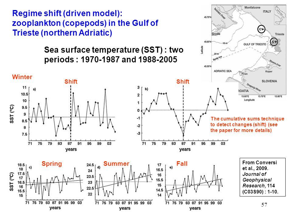 57 Regime shift (driven model): zooplankton (copepods) in the Gulf of Trieste (northern Adriatic) From Conversi et al., 2009.