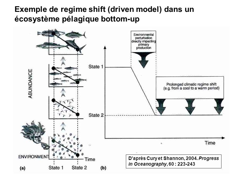 59 Exemple de regime shift (driven model) dans un écosystème pélagique bottom-up D après Cury et Shannon, 2004.