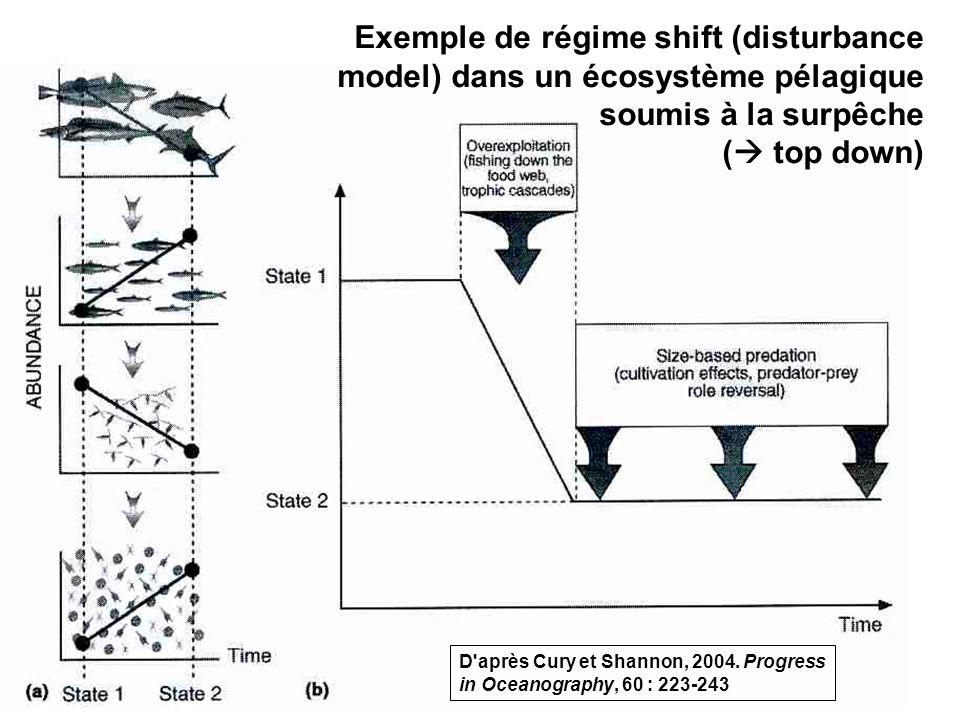 60 Exemple de régime shift (disturbance model) dans un écosystème pélagique soumis à la surpêche ( top down) D après Cury et Shannon, 2004.