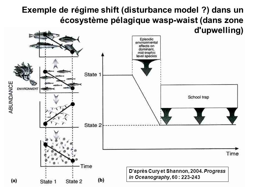 61 Exemple de régime shift (disturbance model ?) dans un écosystème pélagique wasp-waist (dans zone d'upwelling) D'après Cury et Shannon, 2004. Progre