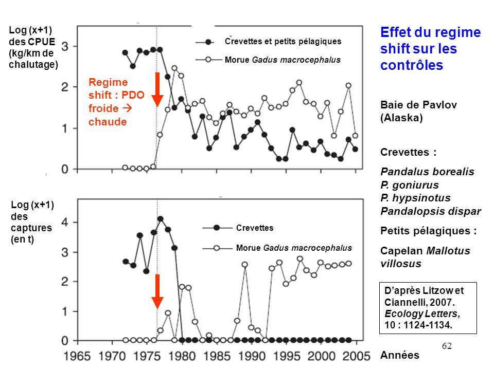 62 Effet du regime shift sur les contrôles Crevettes et petits pélagiques Morue Gadus macrocephalus Crevettes Morue Gadus macrocephalus Années Log (x+1) des CPUE (kg/km de chalutage) Log (x+1) des captures (en t) Regime shift : PDO froide chaude Baie de Pavlov (Alaska) Crevettes : Pandalus borealis P.