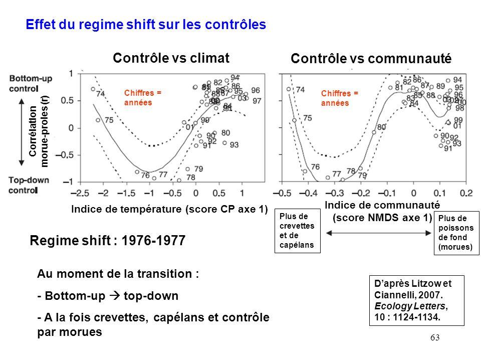 63 Effet du regime shift sur les contrôles Daprès Litzow et Ciannelli, 2007. Ecology Letters, 10 : 1124-1134. Contrôle vs climat Contrôle vs communaut